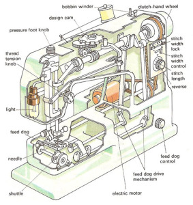 Sewing Machine manual